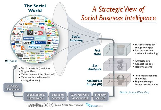Strategic view of social business intelligence (social listening)