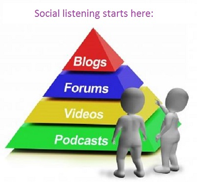 social media pyramid of channels